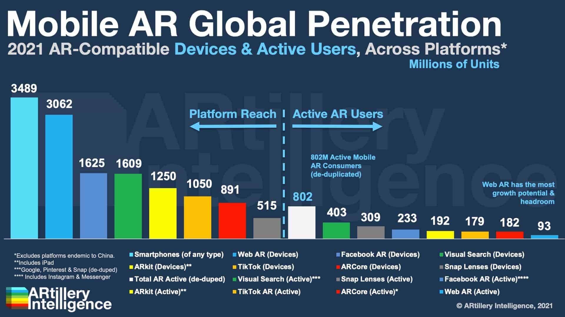 ar mobile statistic